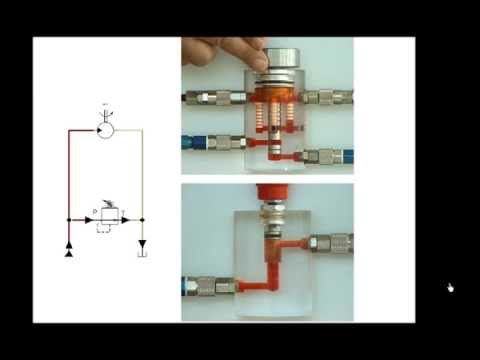 Learn hydraulics: Exercise 2. Relief valve, direct acting, poppet