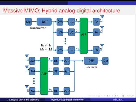 Hybrid Analog-Digital Architecture for Massive MIMO: An Introduction