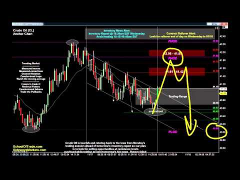 6 Trades for Wednesday | Crude Oil, Gold, E-mini & Euro Futures 11/17/15