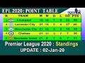 EPL 2020 Point Table Today 20 January    English Premier League 2019-20 Last Update 20/1/2020
