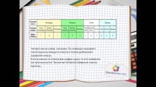Математика для абитуриентов | Урок1. Натуральные числа. Чтение и запись