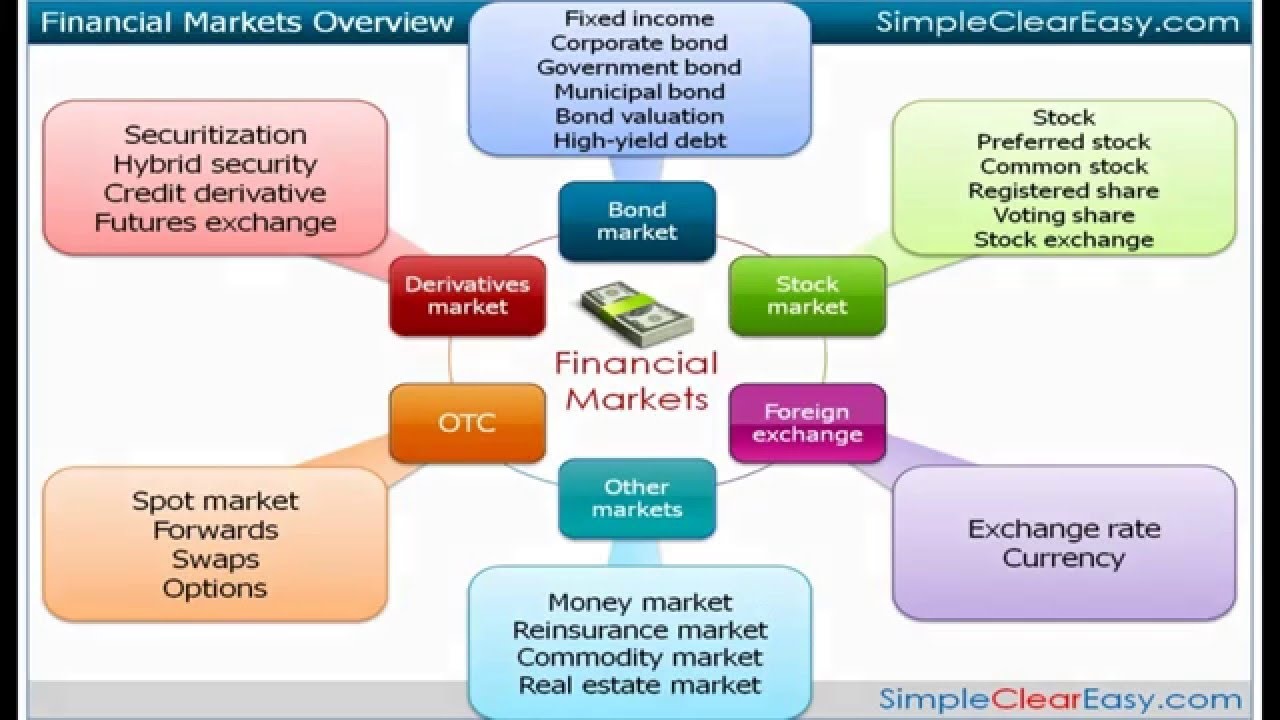 Types of company stock options