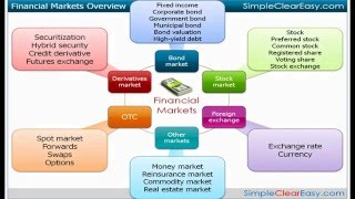 Video: What is financial market? Definition and meaning(, 2012-02-19T06:44:48.000Z)