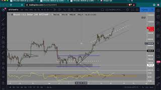Bitcoin 4h RSI overbought   Time to take profit?   What trades to watch?   $11k next!