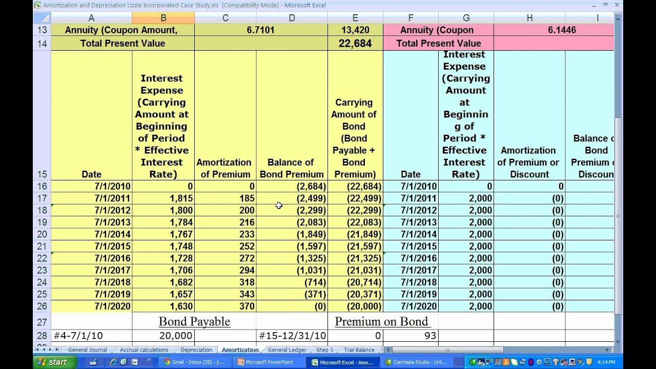 amortization of bond premiums