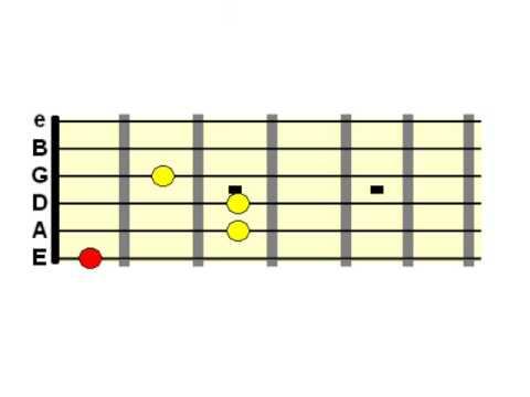 Interesting Guitar Chords - Guitar Chords Lesson - Part 1