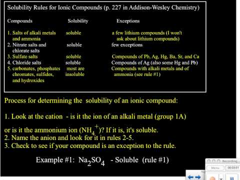 Solubility Rules Mnemonic Using Solubility Rules