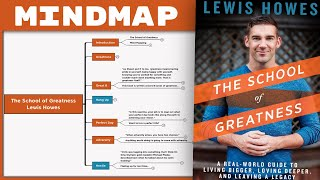 The School of Greatness - Lewis Howes [Mind Map Book Summary]