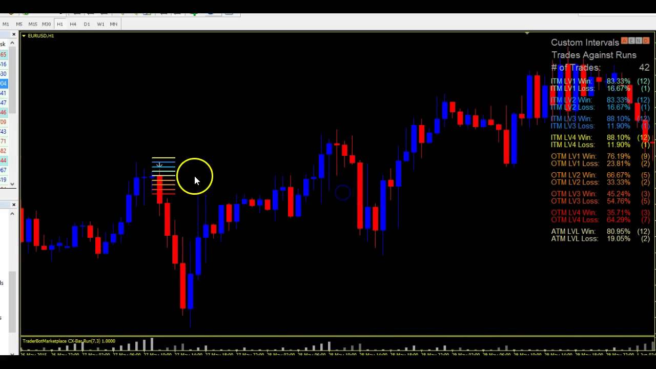 How to make money in otm binary options binary options are awesome