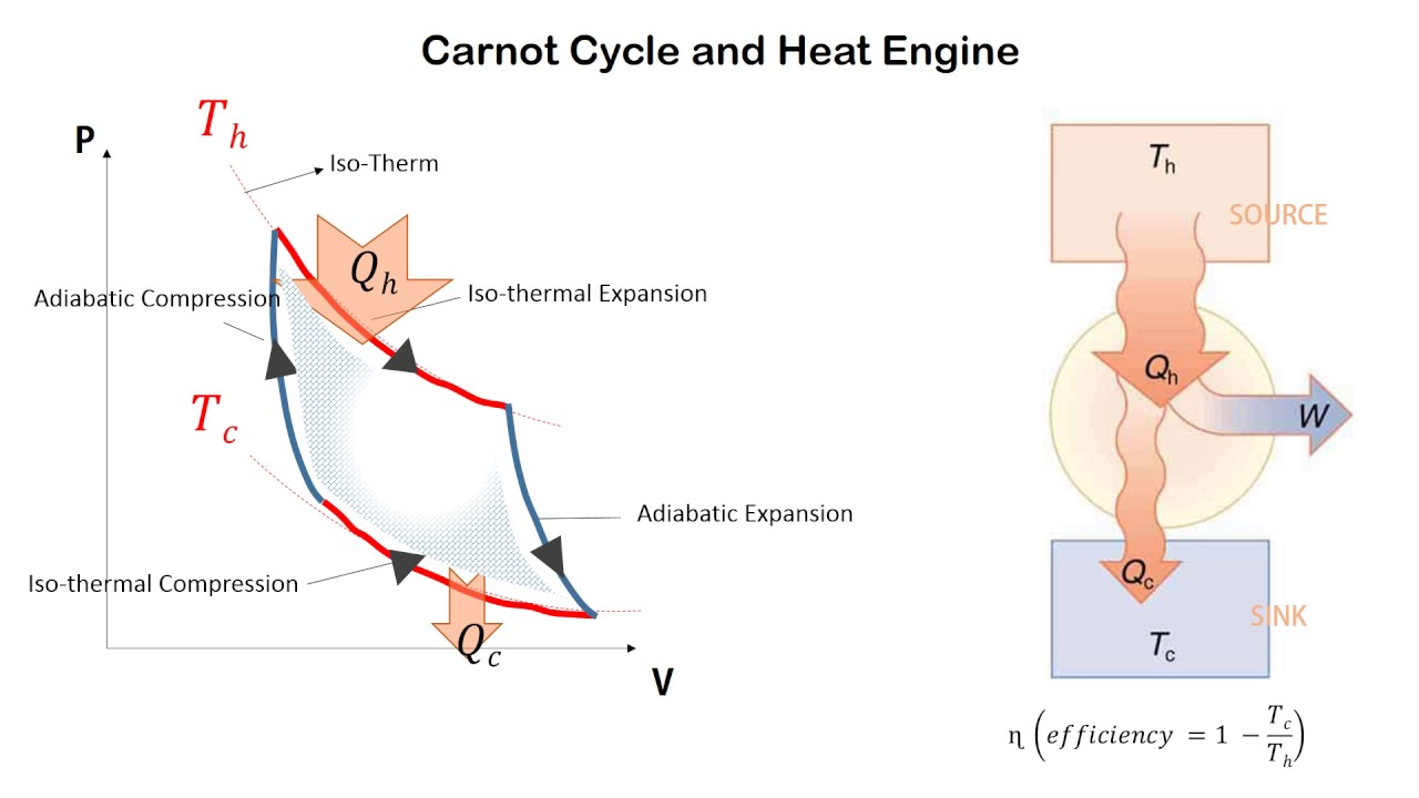 heat engine pv diagram heat exchanger pv diagram wiring efficiency of heat engine from pv diagram carnot heat engine (pv diagram) conceptual question