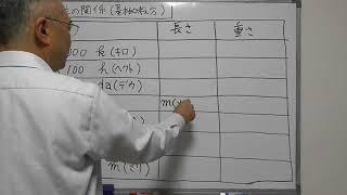 【小6 B 単位の関係】基本的考え方、基本単位(メートル、グラム)、倍率(キロ・ヘクト・デカ・デシ・センチ・ミリ) (0005025000)