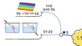 [비상교육 와이즈캠프] 개뼈노트 6학년 1학기 5단원 …