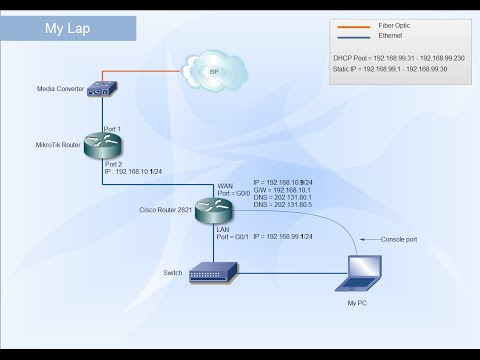 Cisco Router | Configure to access the internet