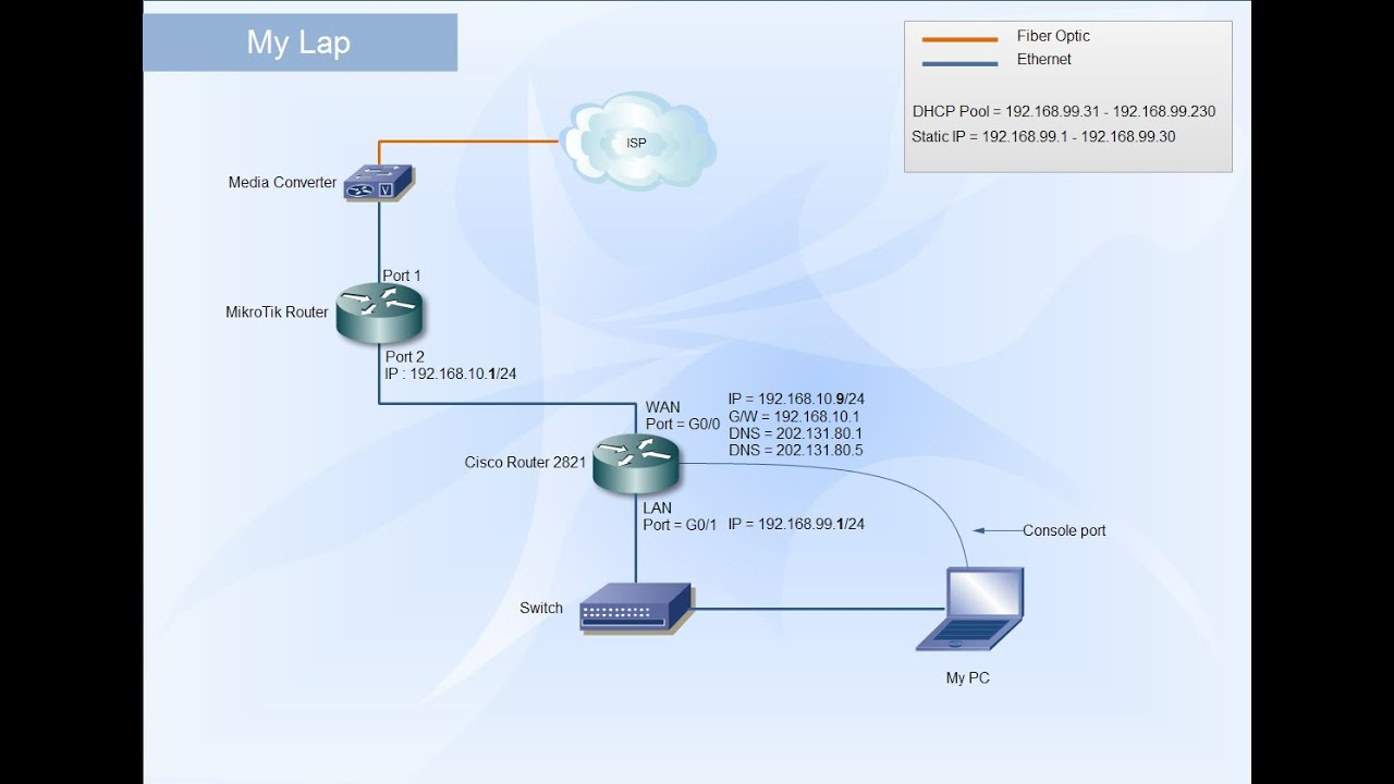 Cisco Router Diagram Trusted Wiring Diagrams Routerinstallationdiagram Configure To Access The Internet Youtube Network