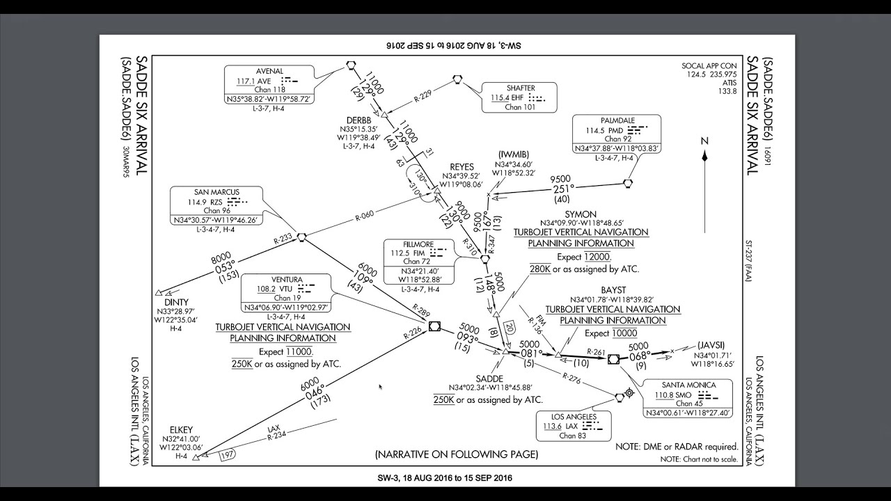 Simple View Of Reading Diagram Human Muscular System Blank Ifr Flight Planning Tutorial Sid And Stars Chart