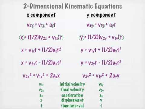 two dimensional kinematic equations youtube
