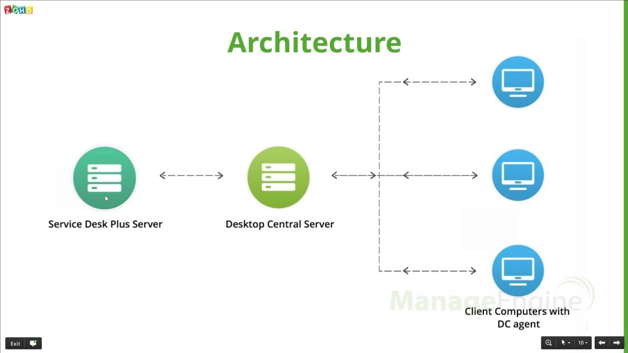 Free Desktop Central Training Integration With Service Desk Plus Manageengine