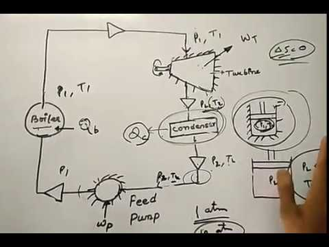 Rankine cycle in Hindi(Vapour power cycle -1)