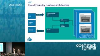 OpenStack, Docker, and Cloud Foundry - How does the leading open source triumvirate come together?