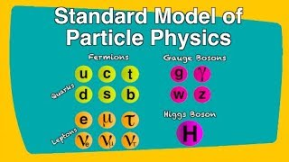 STANDARD MODEL OF PARTICLE PHYSICS EXPLAINED