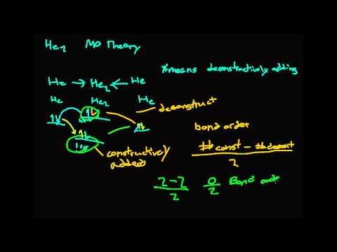 Molecular Orbital Theory Part 2