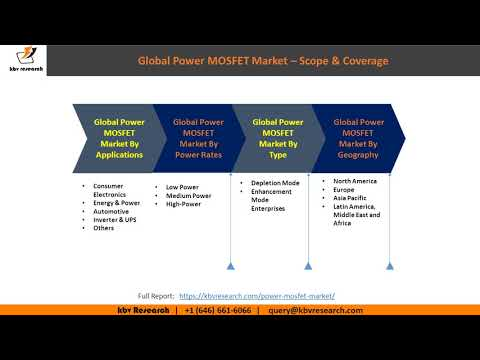 Power MOSFET Market, By Geographies