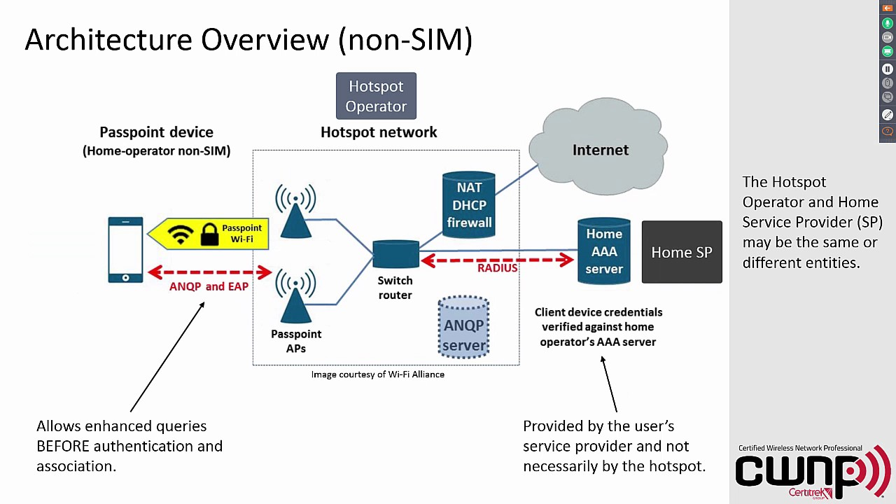 hotspot 2 0 and passpoint certified overview and architecture information [ 1280 x 720 Pixel ]