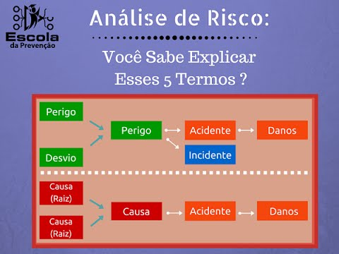 An & 225lise De Risco Voc & 234 Sabe Explicar Esses 5 Termos