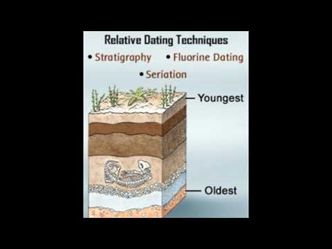 Relative Dating Techniques Explained