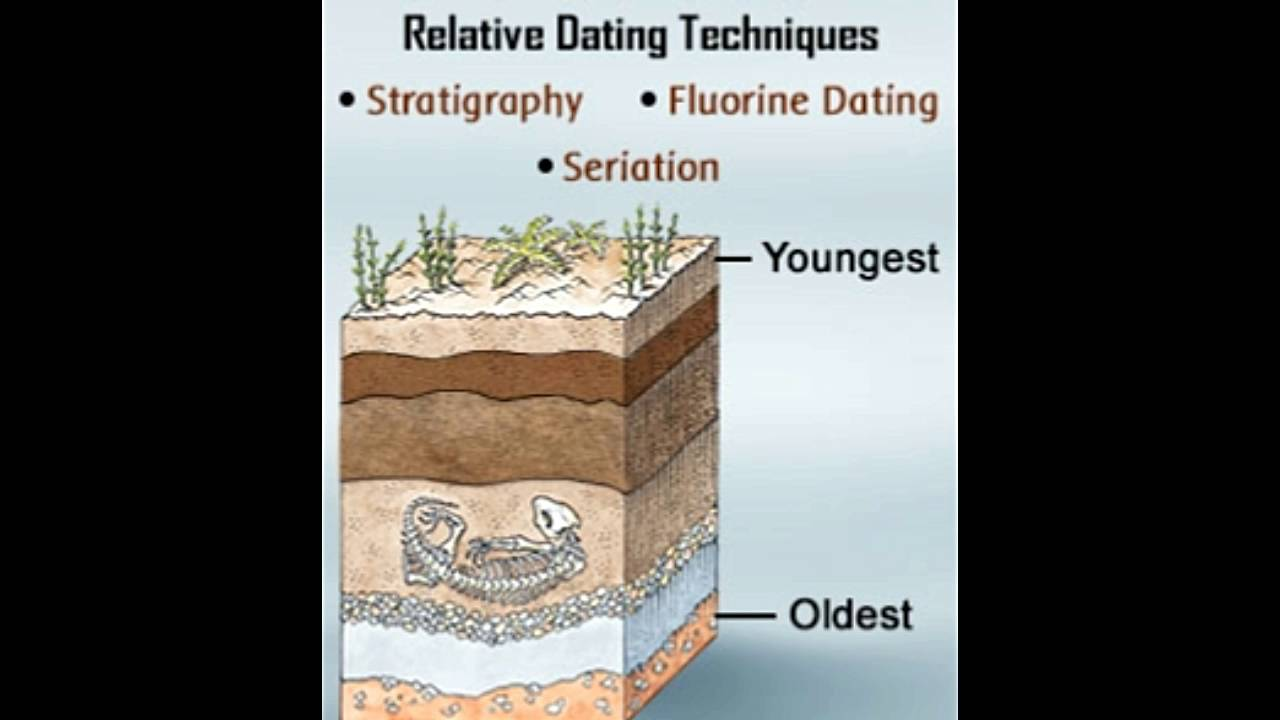 Stratigraphy absolute dating of rocks