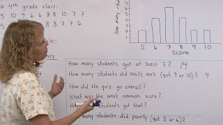 Drawing a bar graph from the given data - 4th grade math