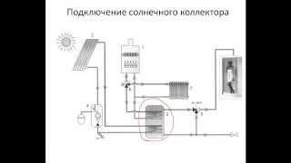 видео Установка солнечных коллекторов