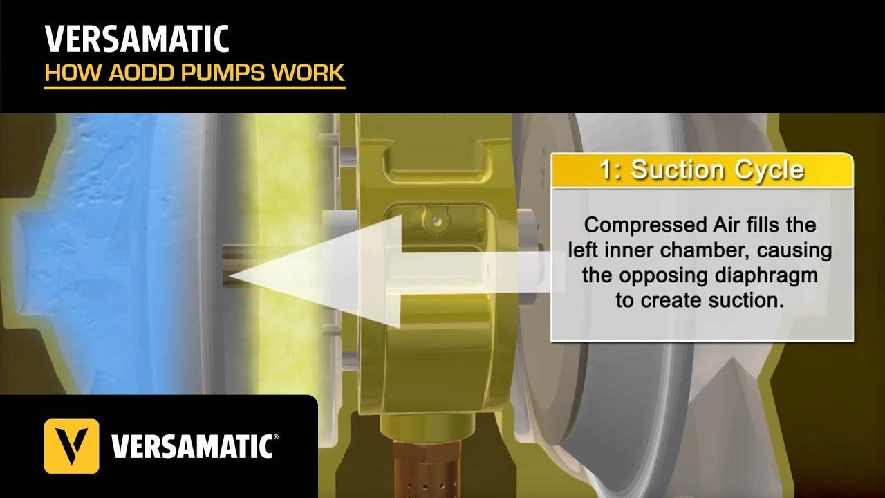 How does a versa matic aodd pump work youtube ccuart Gallery