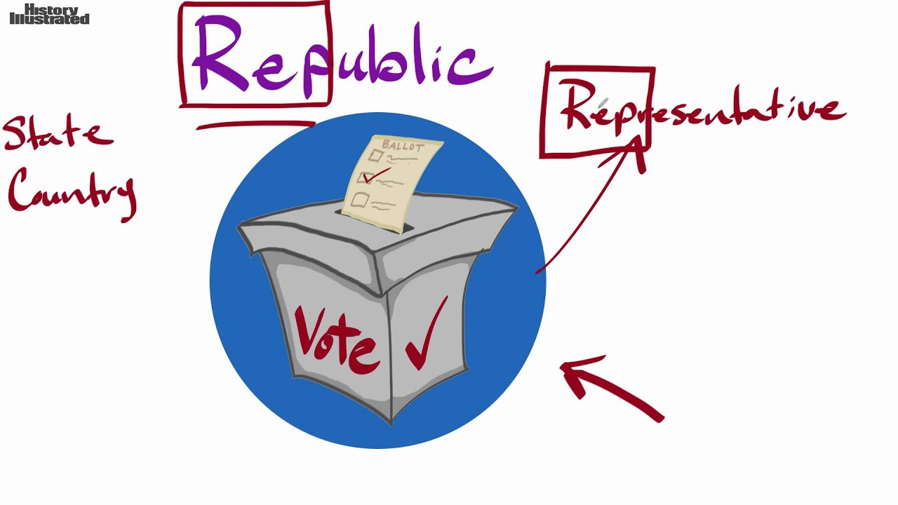 Republic Definition for Kids - YouTube