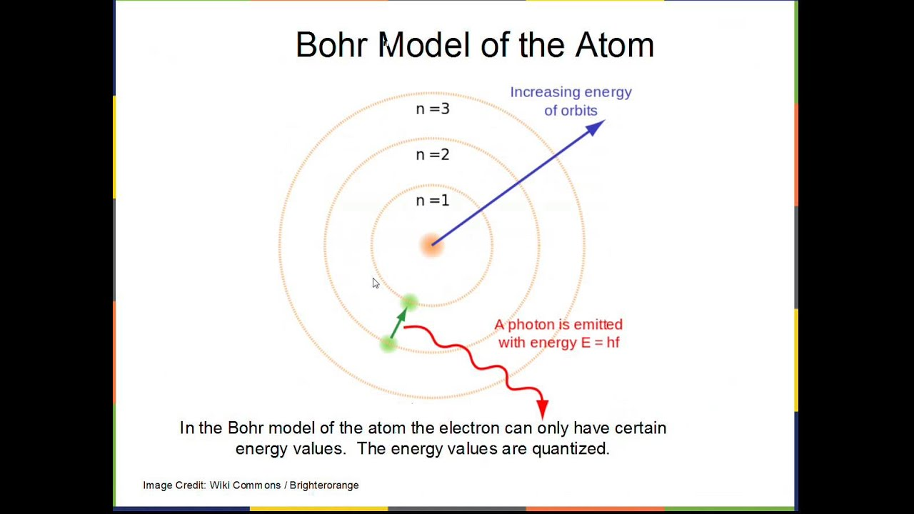 Bohr model of the atom youtube ccuart Gallery