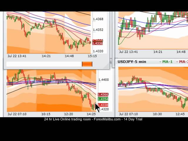 July 22, 2011 – Live Forex Day Trading Session – Short Eur/Usd and Gbp/Usd