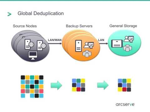 5 Reasons Why All Data Deduplication is Not the Same