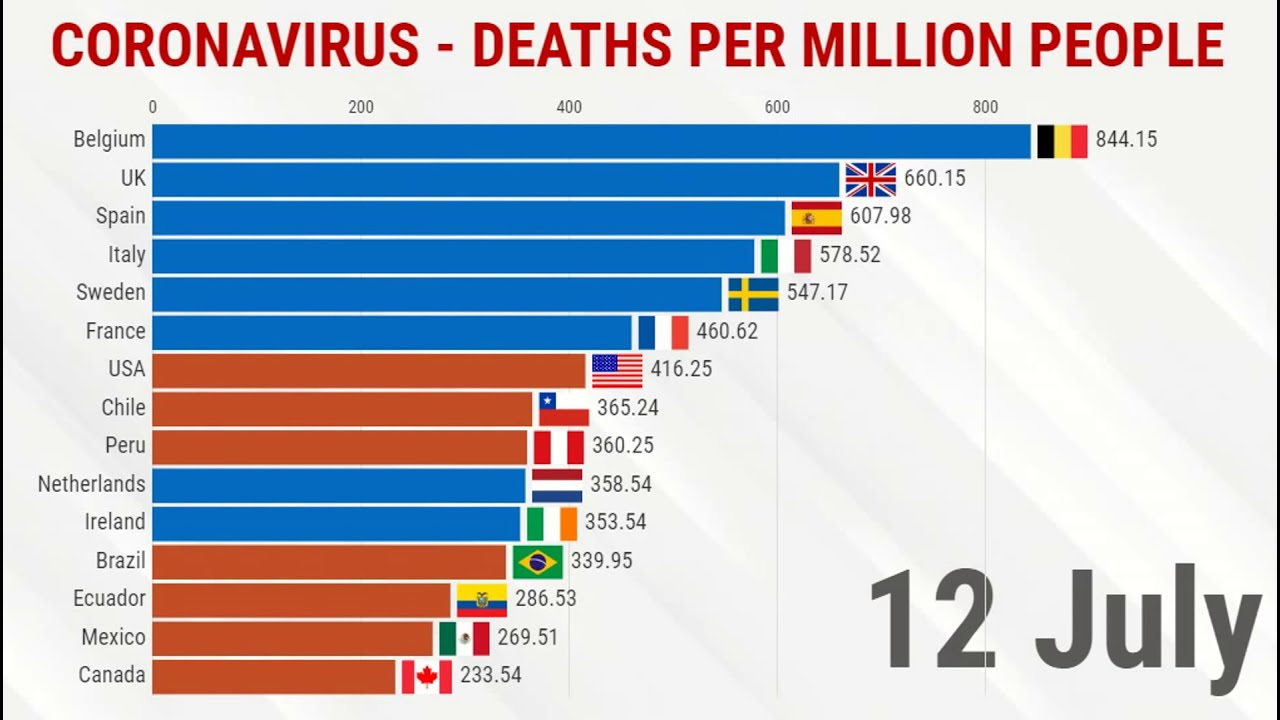Top 15 Country by Coronavirus Deaths per Million people -  From 1 April to 12 July