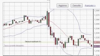 Plus500: tecniche di trading su forex euro dollaro 7 giugno II parte