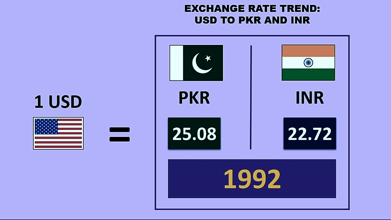 Stan India Exchange Rates History Comparison 1947 To 2018