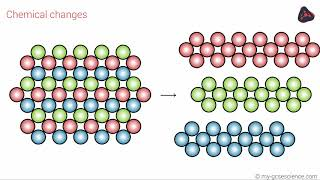 OCR 9-1 Chemistry: The particle model