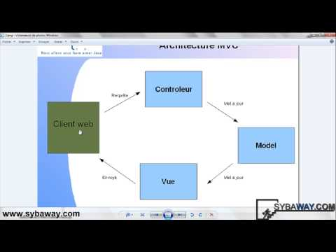 Tutoriel Java EE : Développer une application avec JSP, Servlet, MVC et JDBC.
