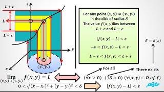 Multi variable Calculus Course | Lecture 8: Epsilon - Delta Limit Definition