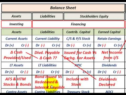 Cash Flow Statement (Basic Overview Of Financing Activities As Liabilities & Stockholders Equity)