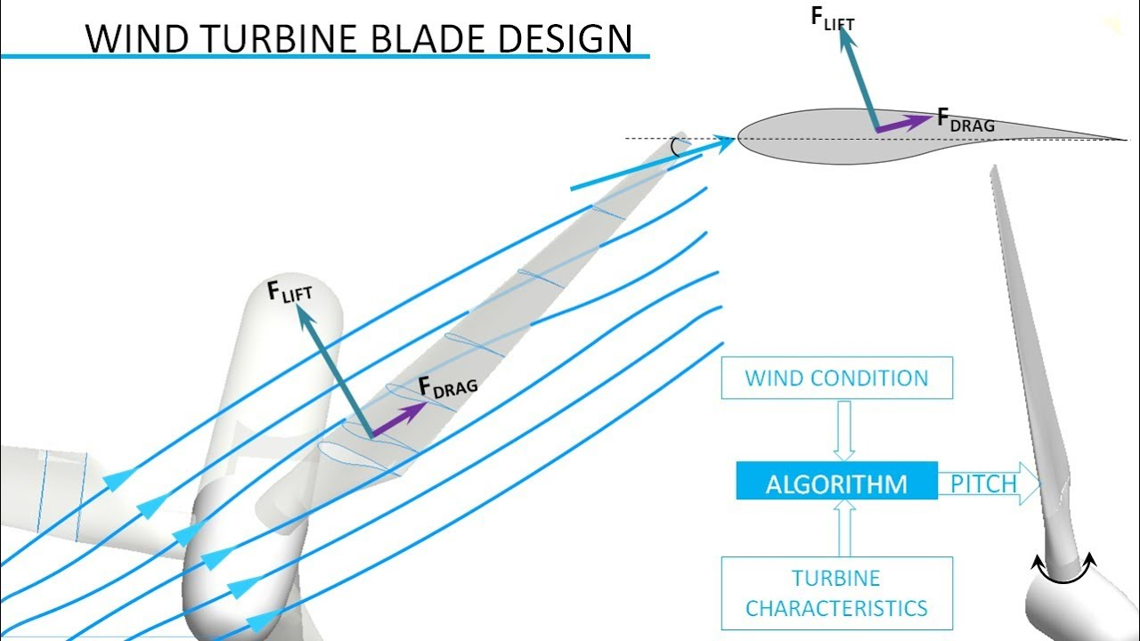 wind turbine design youtube
