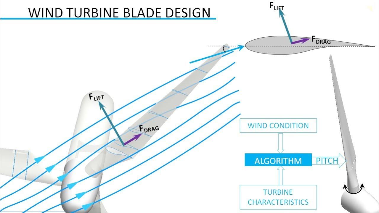 hight resolution of wind turbine design