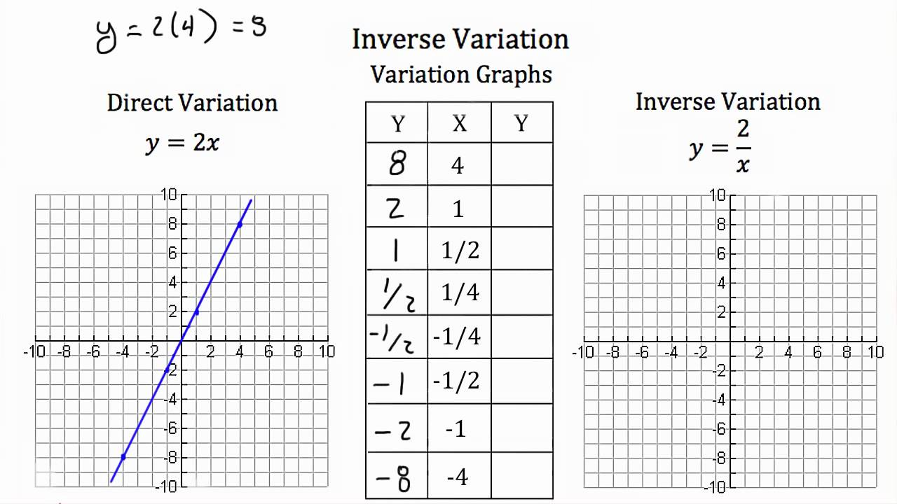 Inverse Variation - YouTube