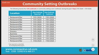 San Diego County: COVID-19 community setting outbreaks continue to be confirmed in county