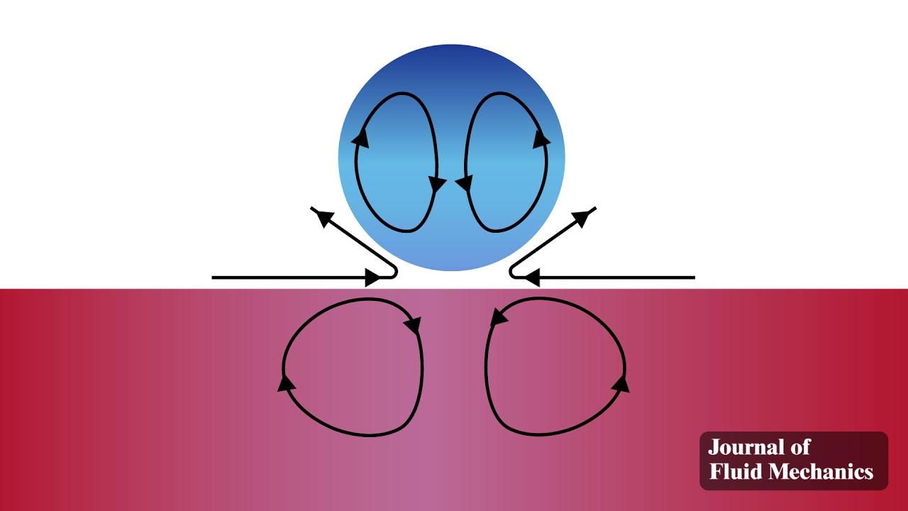 Journal of Fluid Mechanics | Cambridge Core