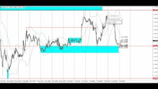 Price Action Forex Trade on Market Open | Feb 8, 2015 | EURUSD
